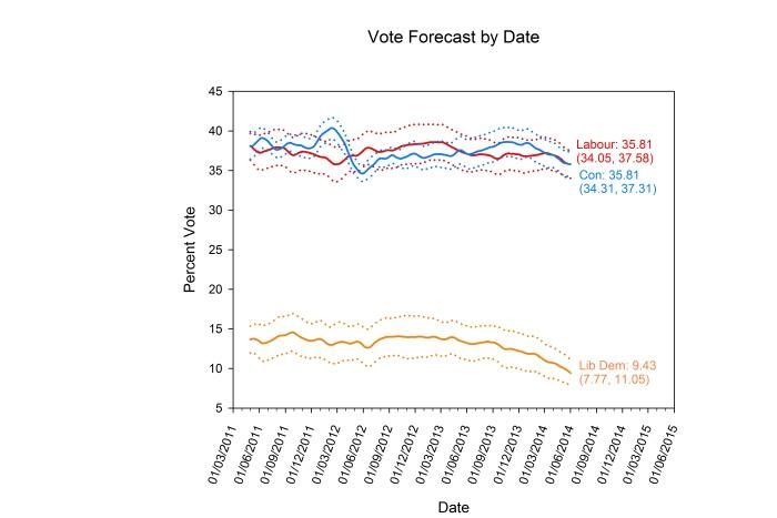 Forecast 01-06-14
