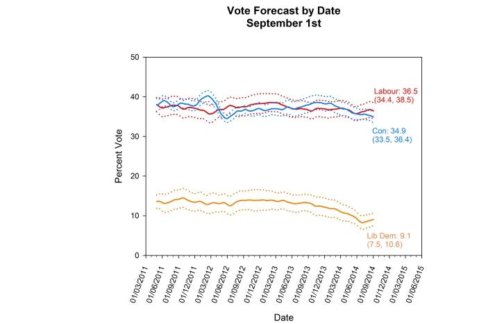 Forecast 01-09-14