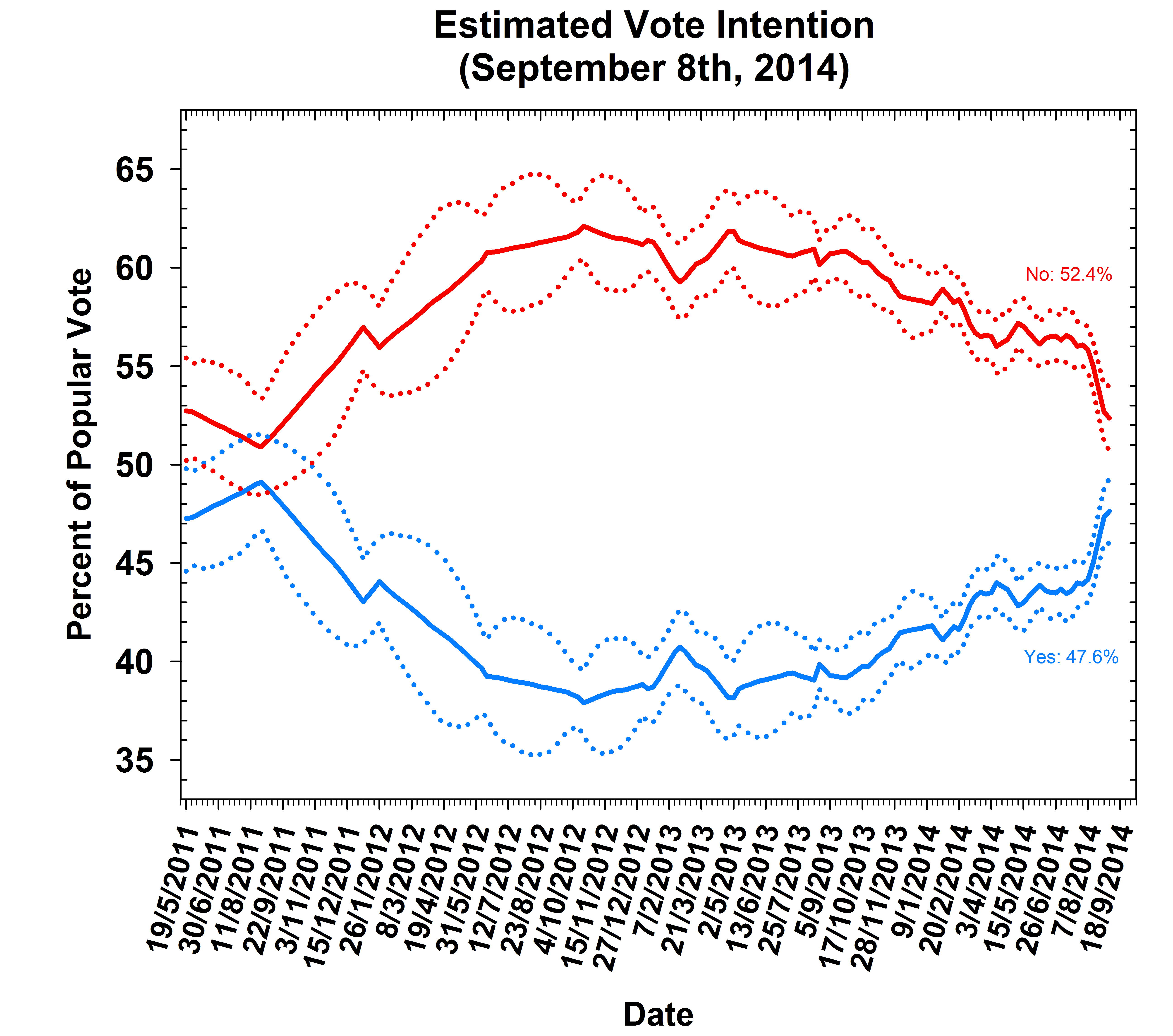How Scottish referendum opinion poll results have changed over time
