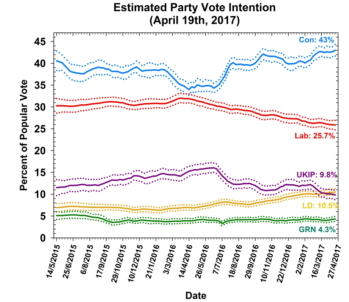 Polling Observatory campaign report #3: All changed, changed utterly